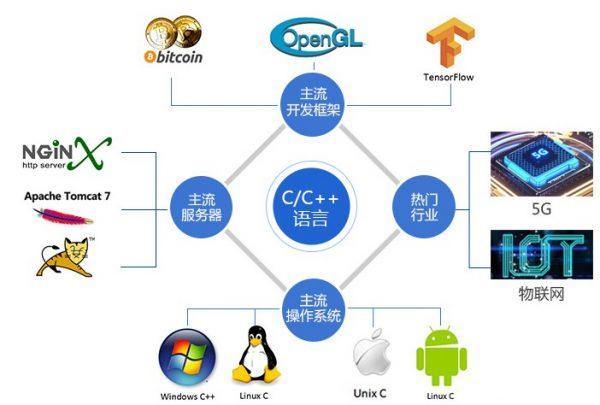 C/C++ 语言
