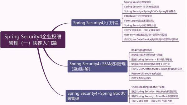 Spring Security4企业权限管理 课程大纲