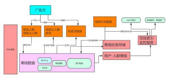 大数据DMP画像系统