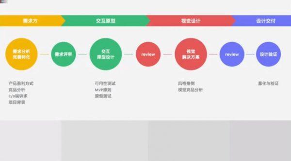 UI设计进阶班 视频截图