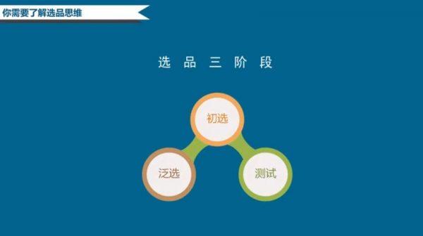 阿里国际站选品的三个阶段 视频截图