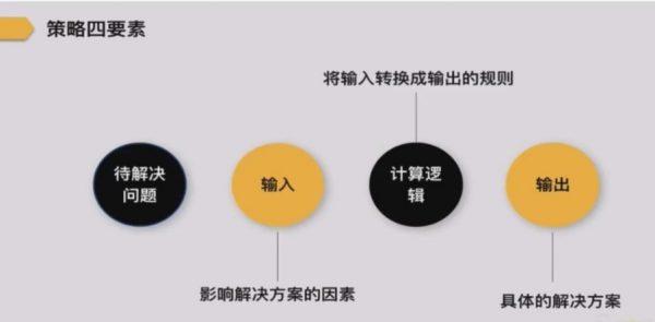 产品策略四要素