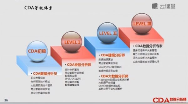 CDA数据分析 等级划分