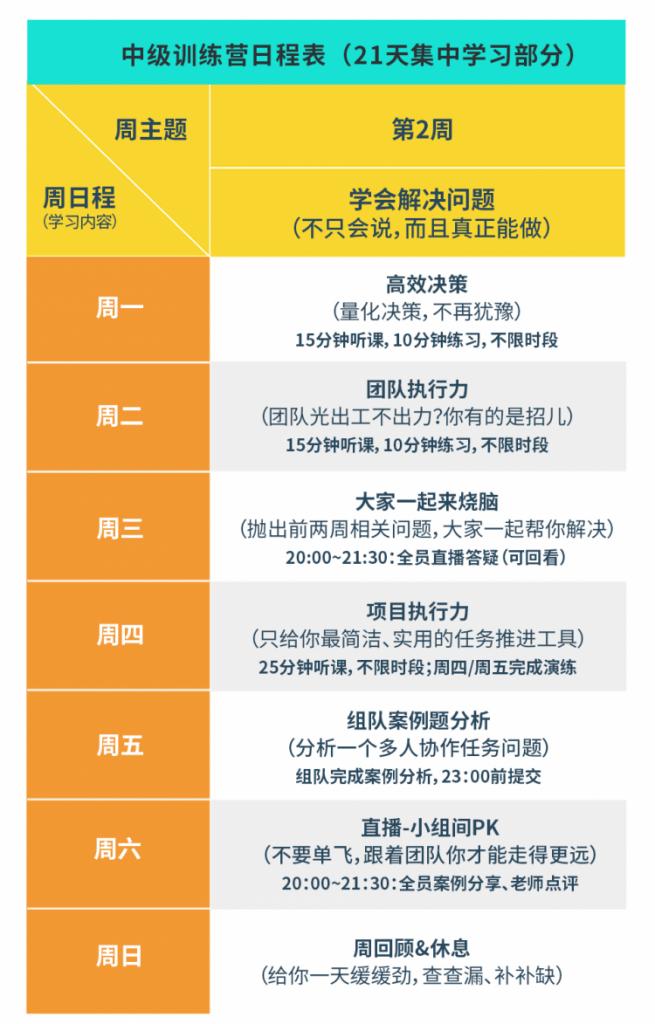 YouCore系统思维中级训练营-第二周课程表