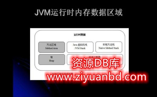 深入进阶Java JVM,课程官方售价2199元,本课程共99节插图1