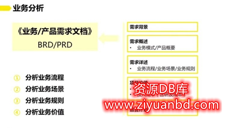 PMP产品经理进阶实战训练,产品经理能力提升培训课程插图1