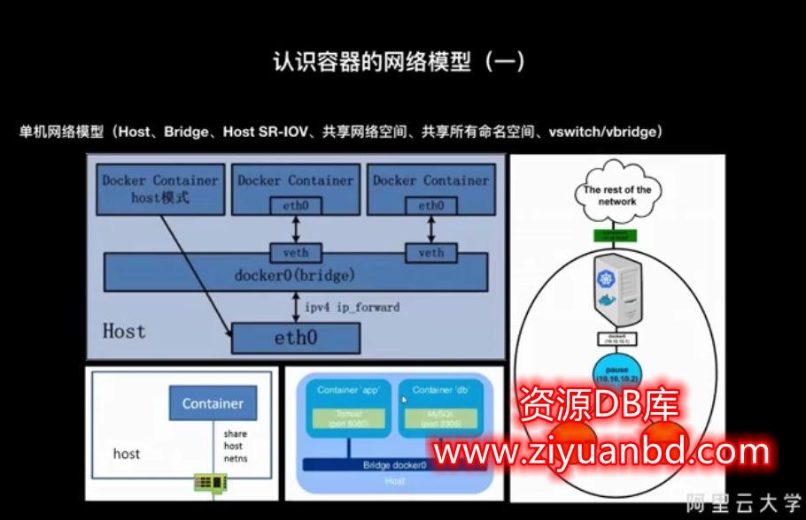 DevOps企业最佳实践,理论+实践提高教程百度云插图1